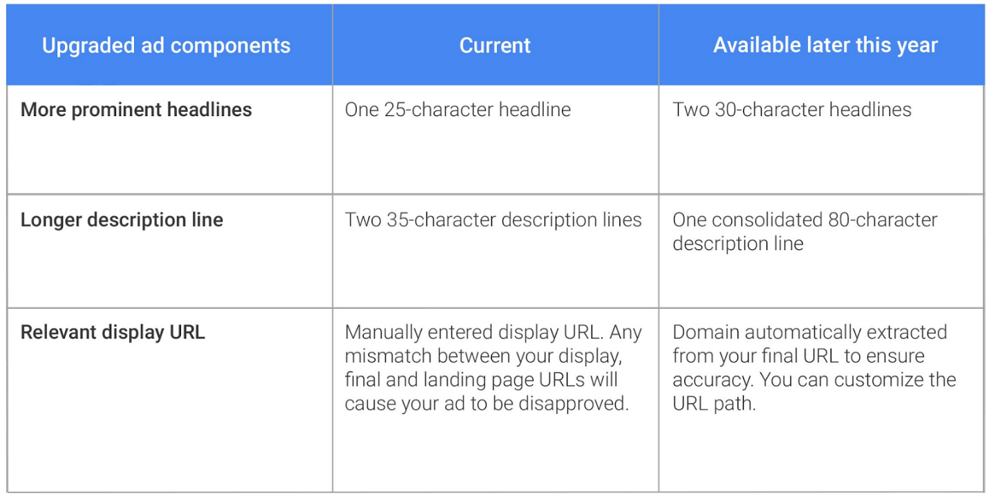 Google AdWords upgraded ad components table