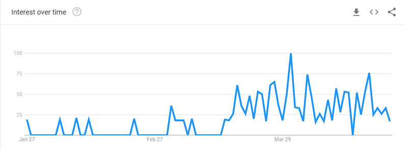 Example of Google Trends data with a category filter