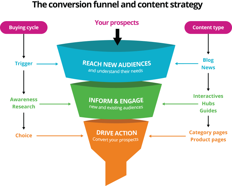 Content strategy funnel