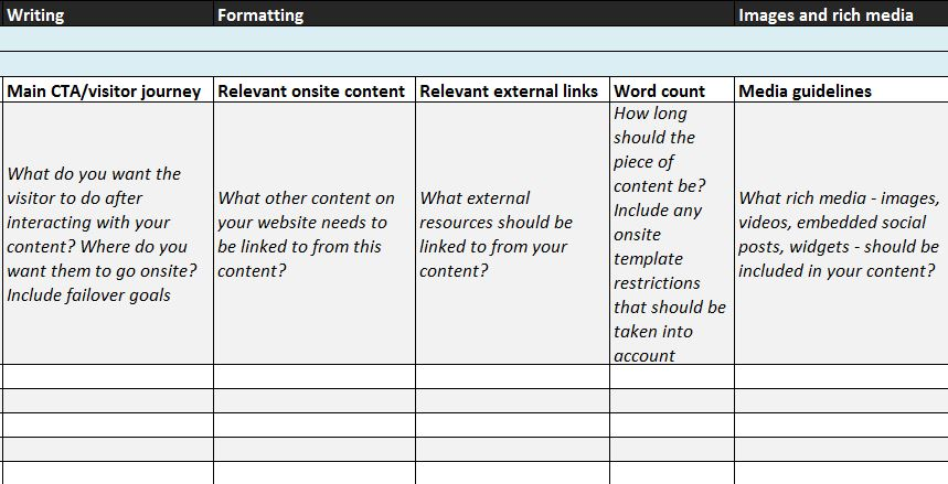 Content marketing plan template – writing and formatting