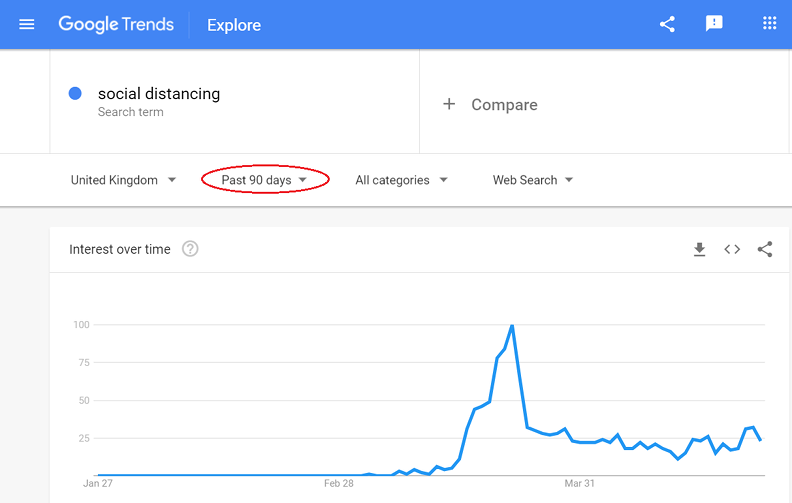 Example of Google Trends data for social distancing