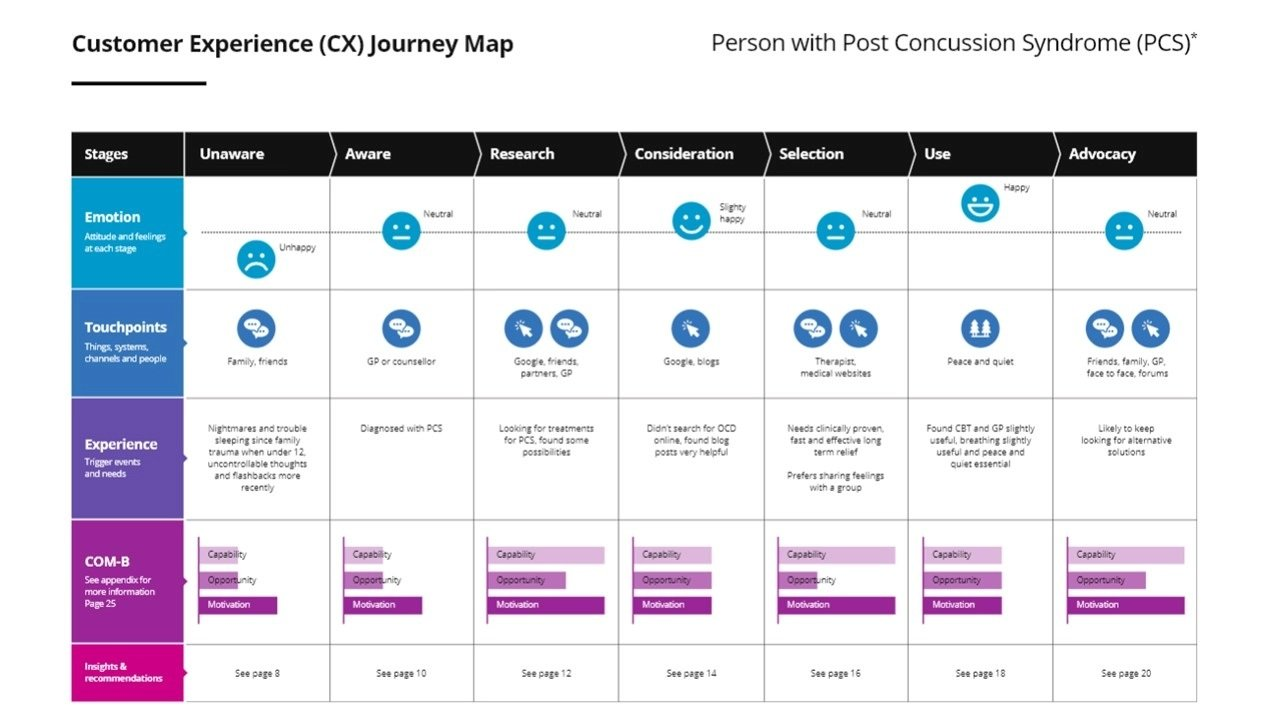 Example of a CX User Journey Map