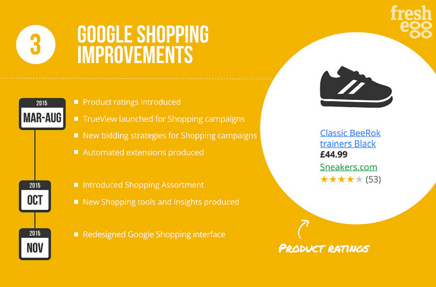 Google shopping improvements