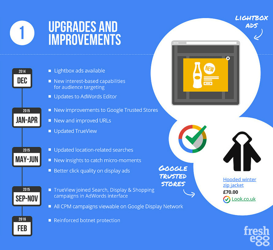 Google AdWords upgrades and improvements