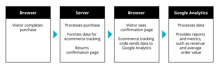 How ecommerce tracking in Universal Analytics