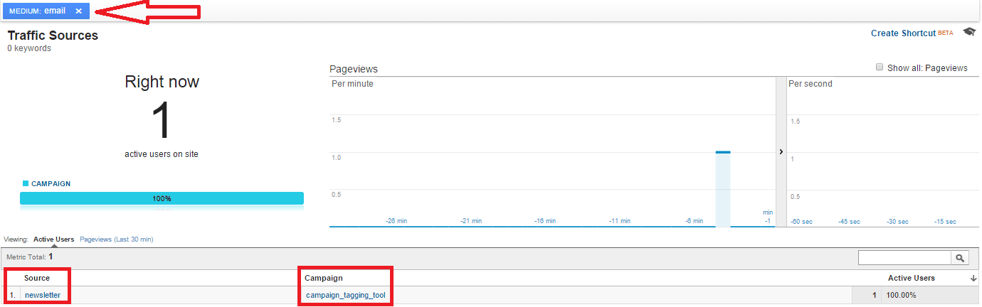 Testing your tagged campaigns – Google Analytics Real Time internal traffic example