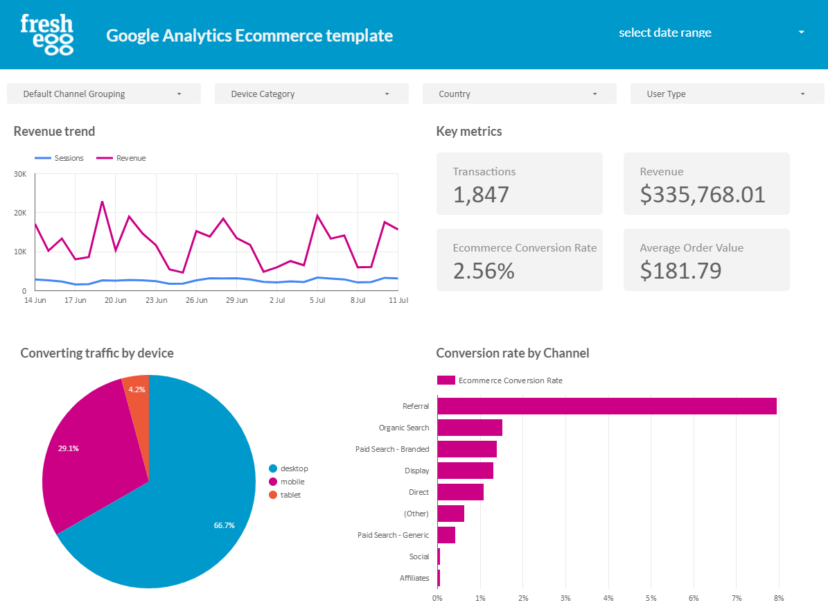 Ecommerce template in Google's Data Studio