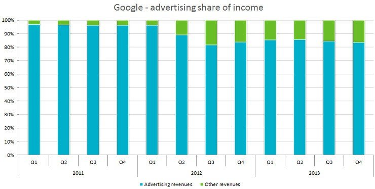 Google advertising as share of revenue
