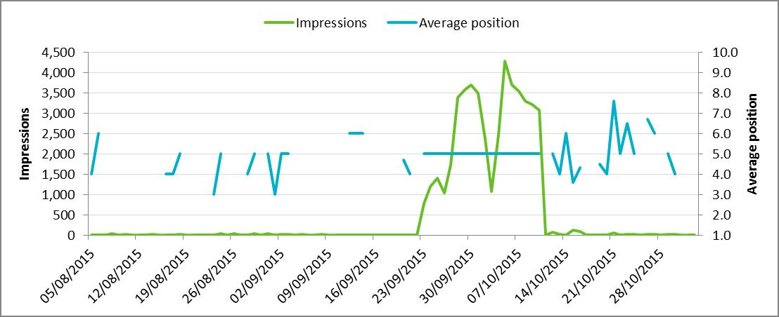 Comparison between impressions and average position for a homepage