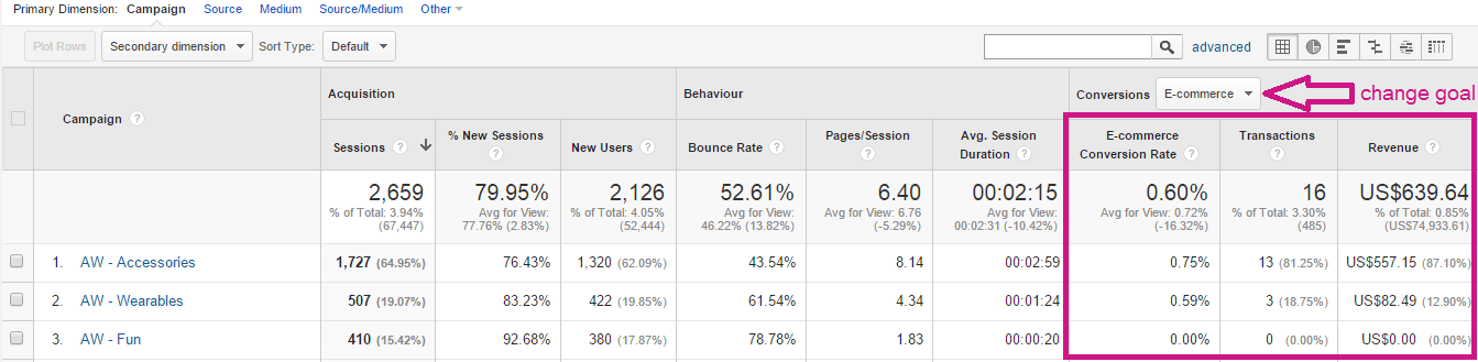 Google Analytics All Campaigns report example