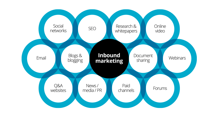 Inbound marketing diagram