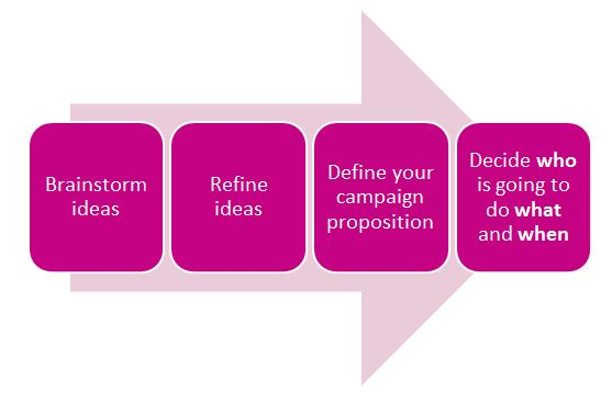 Key campaign planning phases diagram