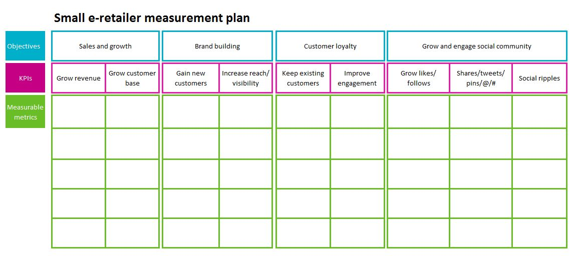 How to create a measurement plan and why you really need one for Kpi measurement template