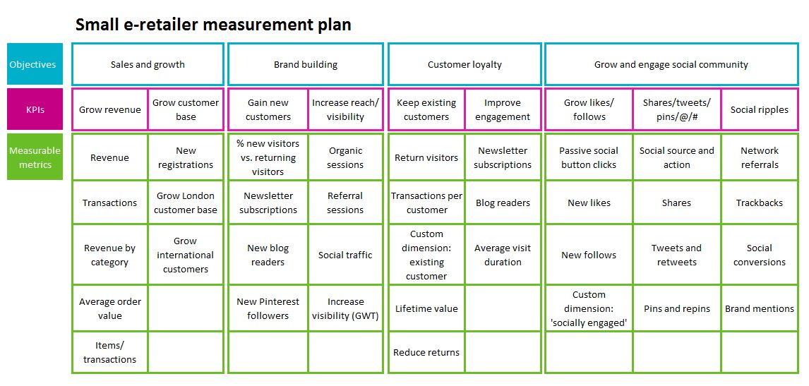 How to Create a Measurement Plan and Why You Really Need One – Strategy Implementation Plan Template