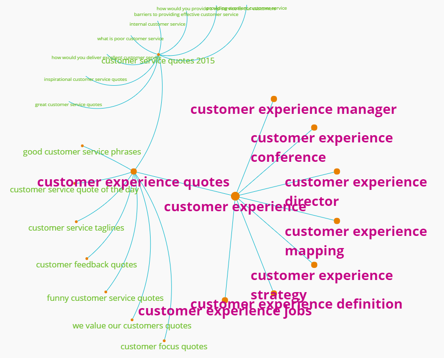 Search intent results for customer experience