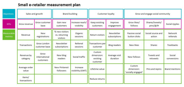 Small e-retailer measurement plan