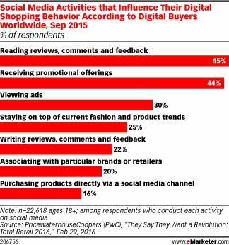 eMarketer's research showing how social media activities that influence shopping behaviour