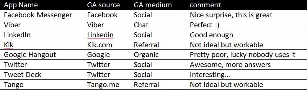 Messaging Apps, Google Analytics and Dark Social