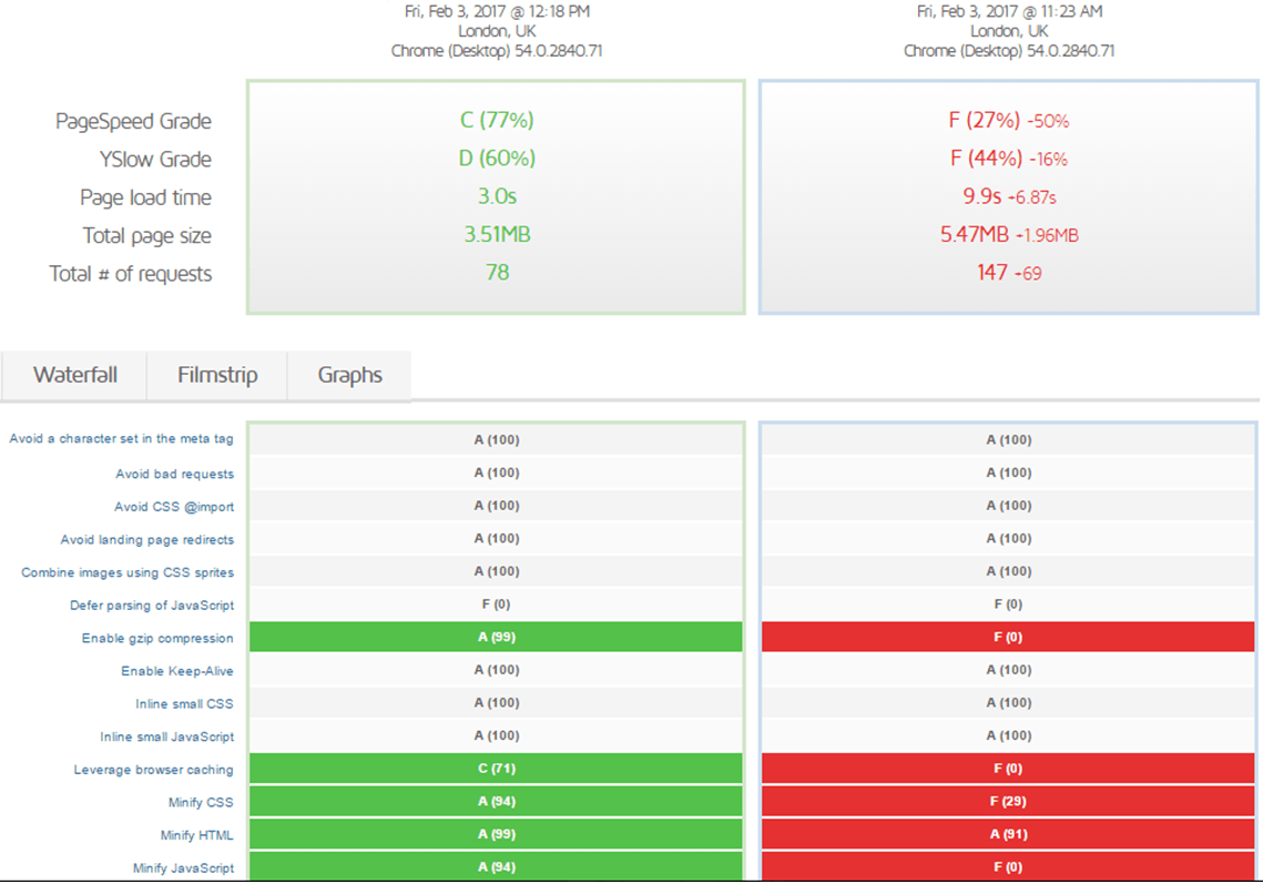 Comparison of the test results before and after W3 Total Cache show massive improvements