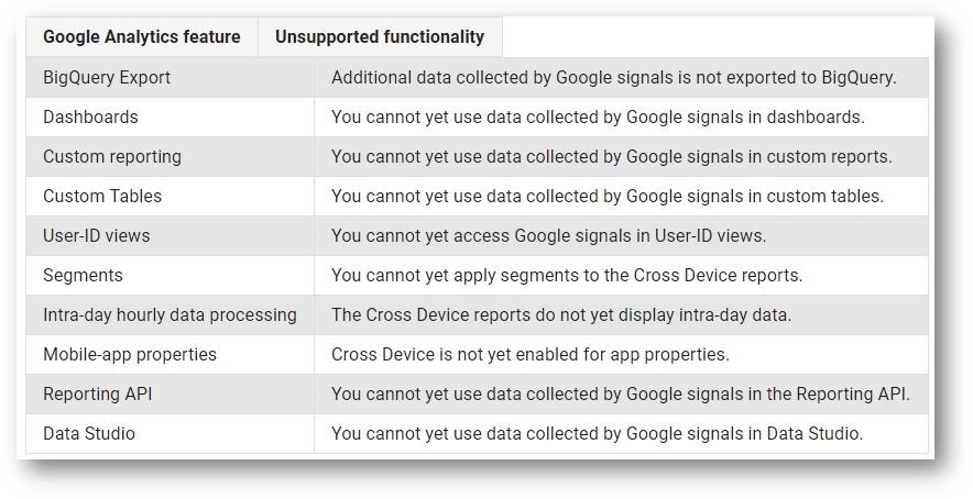 Cross-device tracking with Google Analytics | Fresh Egg