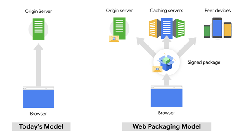 Diagram of Chrome's Web Packaging model