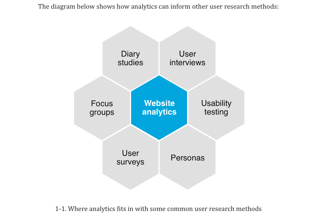 Where analytics can fits into the UX process